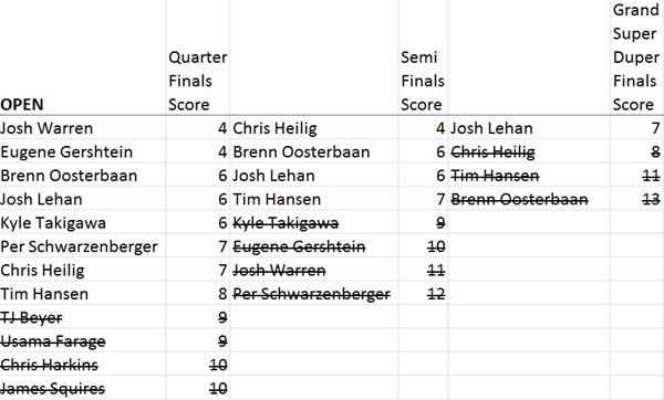 openfinalsscores
