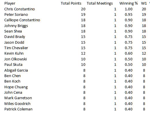 standings-week1